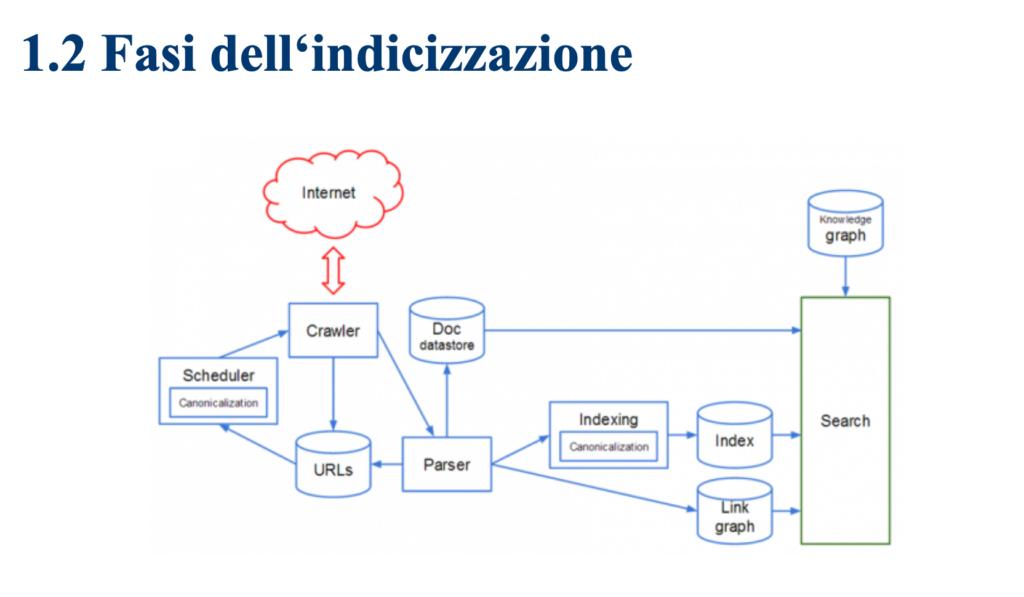 Indicizzazione   leletediosi.com